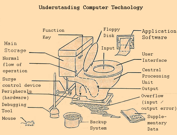 computer-technology-explained